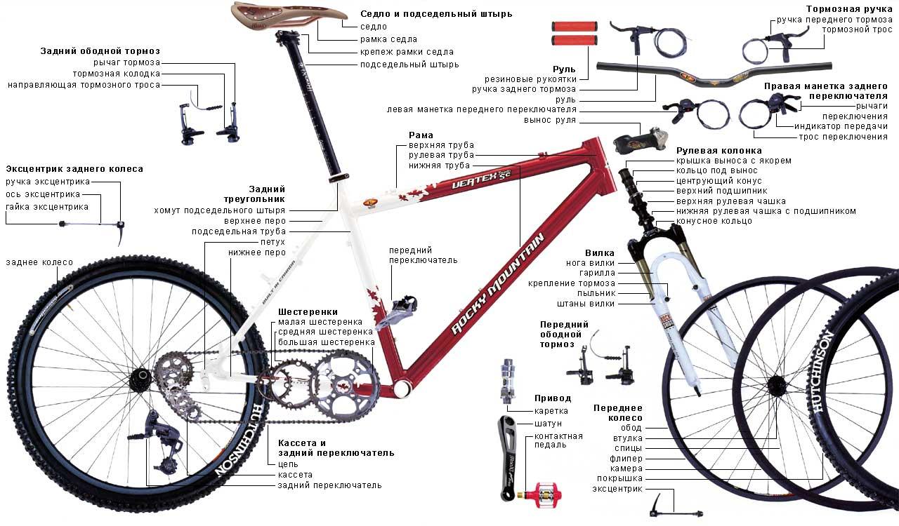 МОКРАЯ устройство и ремонт велосипеда нужно помнить